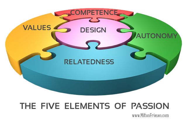 The Five Elements of Passion